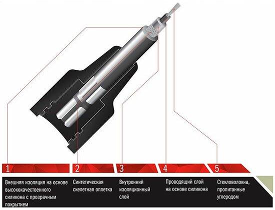 Как проверить высоковольтные провода зажигания ВАЗ своми руками