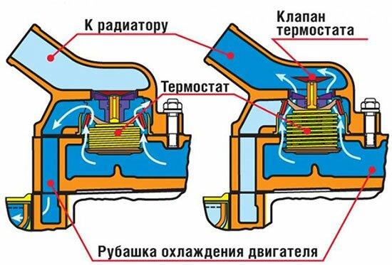51 - Температура открытия термостата на приоре