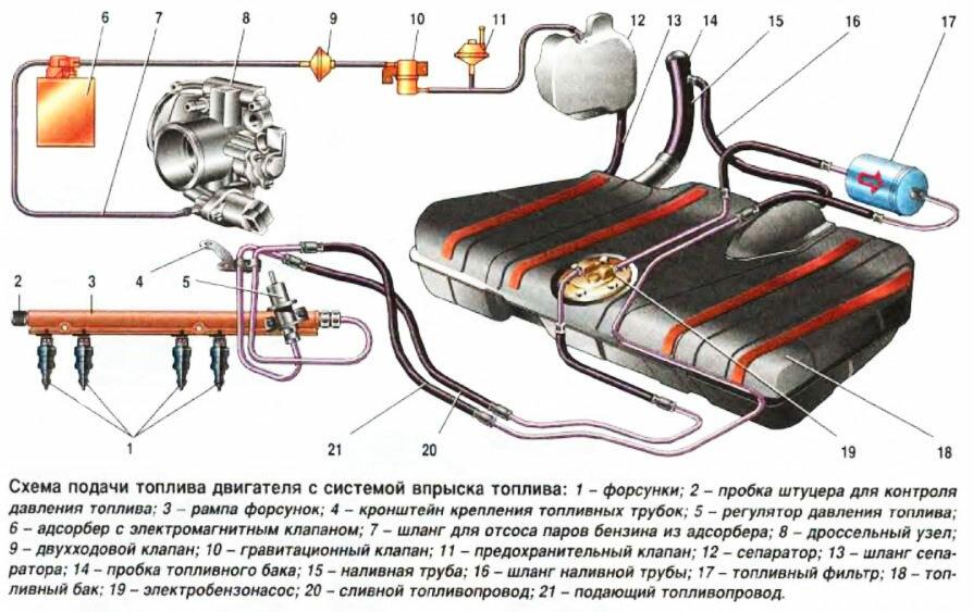 Схема устройства топливной