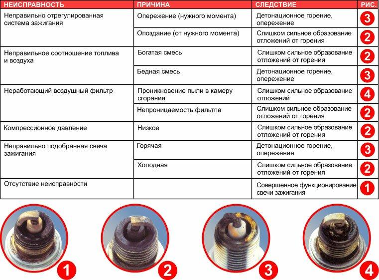 Таблица визуальной диагностики свечей зажигания